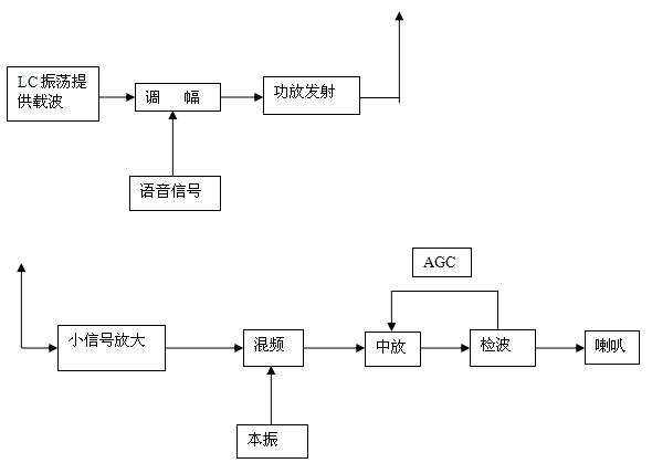 设计型克拉波振荡器实验(可设置) 3 ,系统综合实验 实验一,调幅收发信